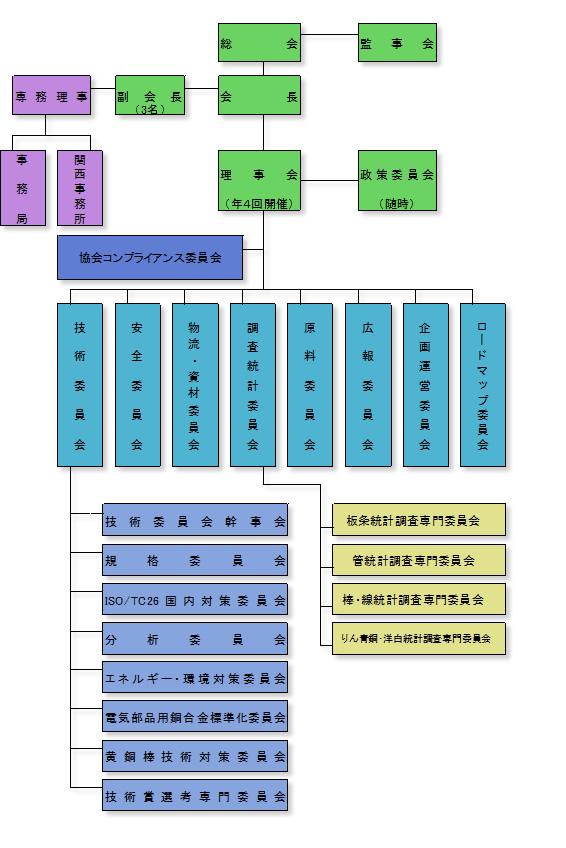 一般社団法人 日本伸銅協会 常設委員会組織図